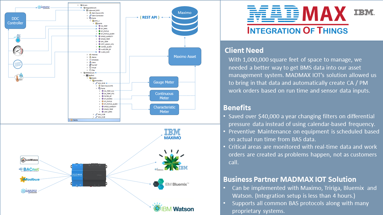 Madmax Iot Integrating Building Automation Data With Maximo Bms Ddc Wiring Diagram Gallery